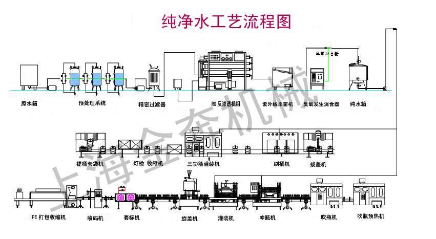 生产设备电路布局