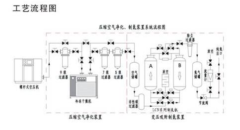100立方制氮机的工作原理